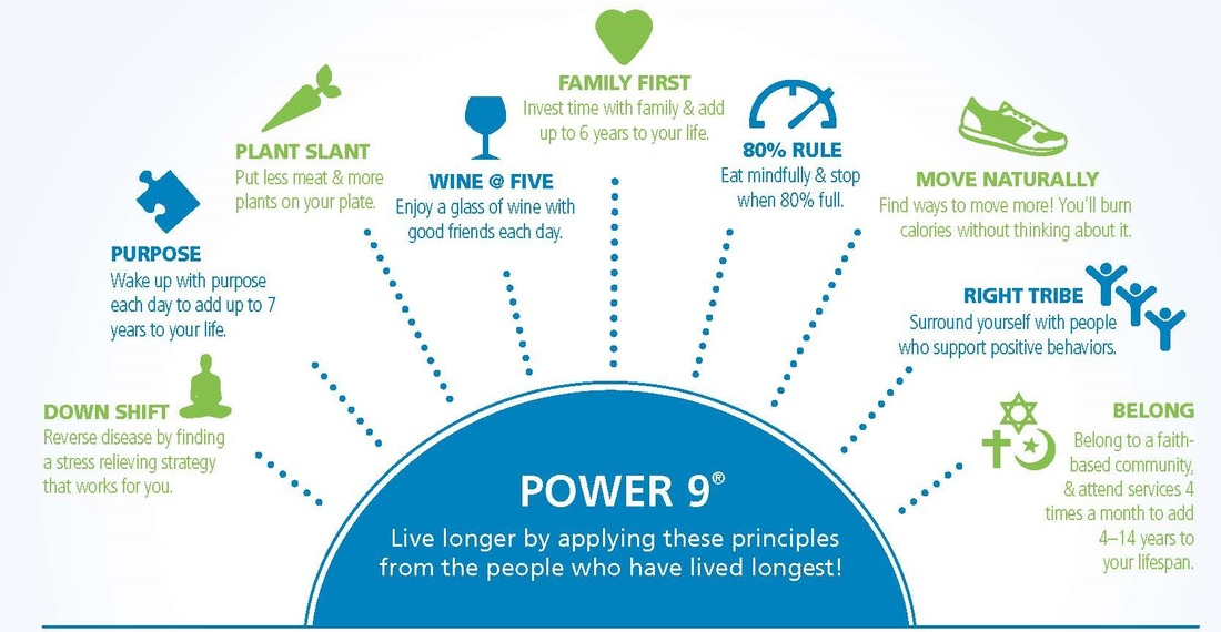 Blue Zones Power 9
